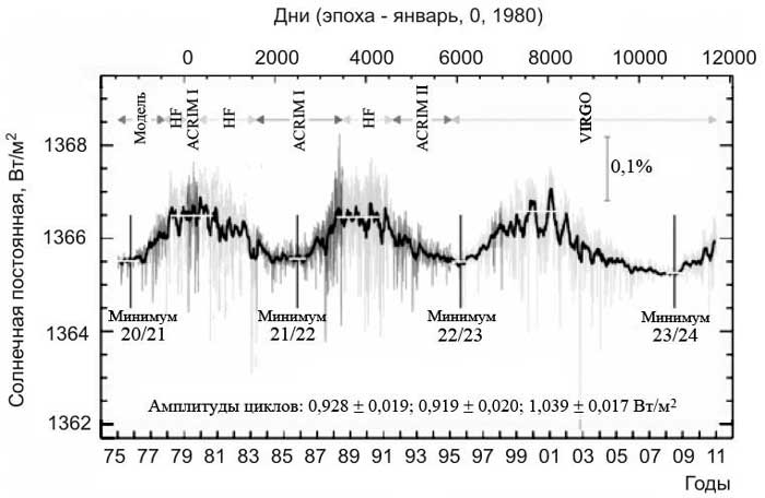 variability of solar activity parameters 29 structions of time series of parameters of 'solar activity' have been made and are in use for correla- 30 tive studies di erent parameters or indicators show somewhat di erent time variations as di erent.